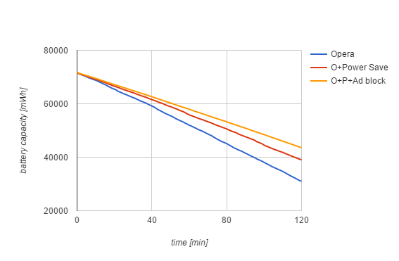 Battery save graph