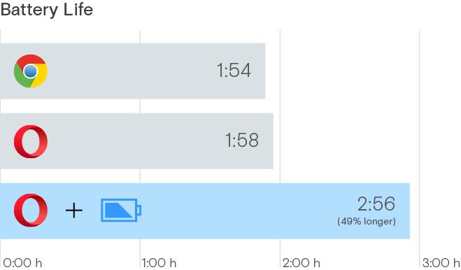 Opera Power saver longer battery, save, fast, browser, Chrome