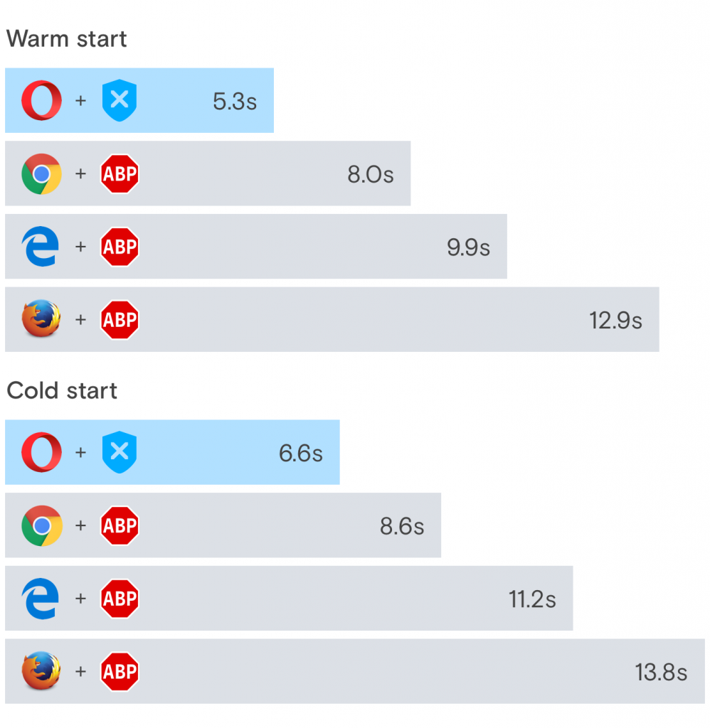 ad blocker in Opera browser: one year review, ad blocking, speed test comparison chart graph infographic, chrome, microsoft edge, firefox