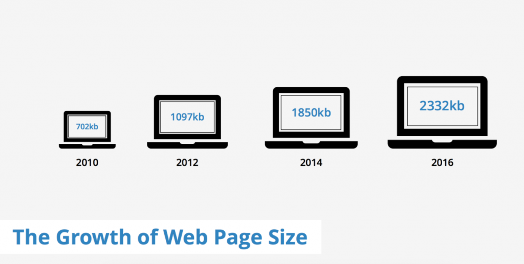 ad blocker in Opera browser: one year review, ad blocking, speed, web page size infographic