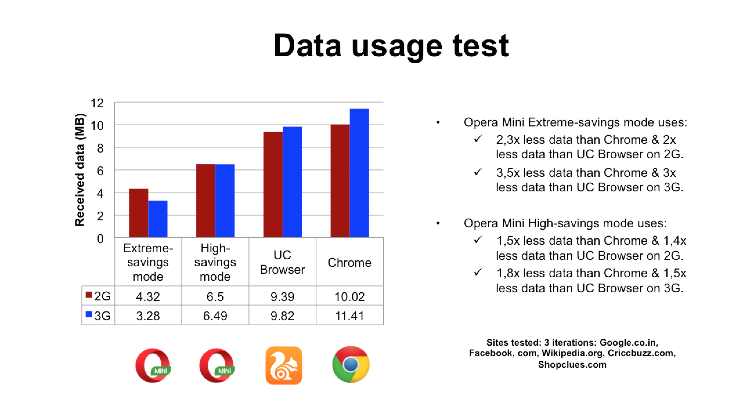 Opera Mini is not only the fastest browser but saves the maximum data