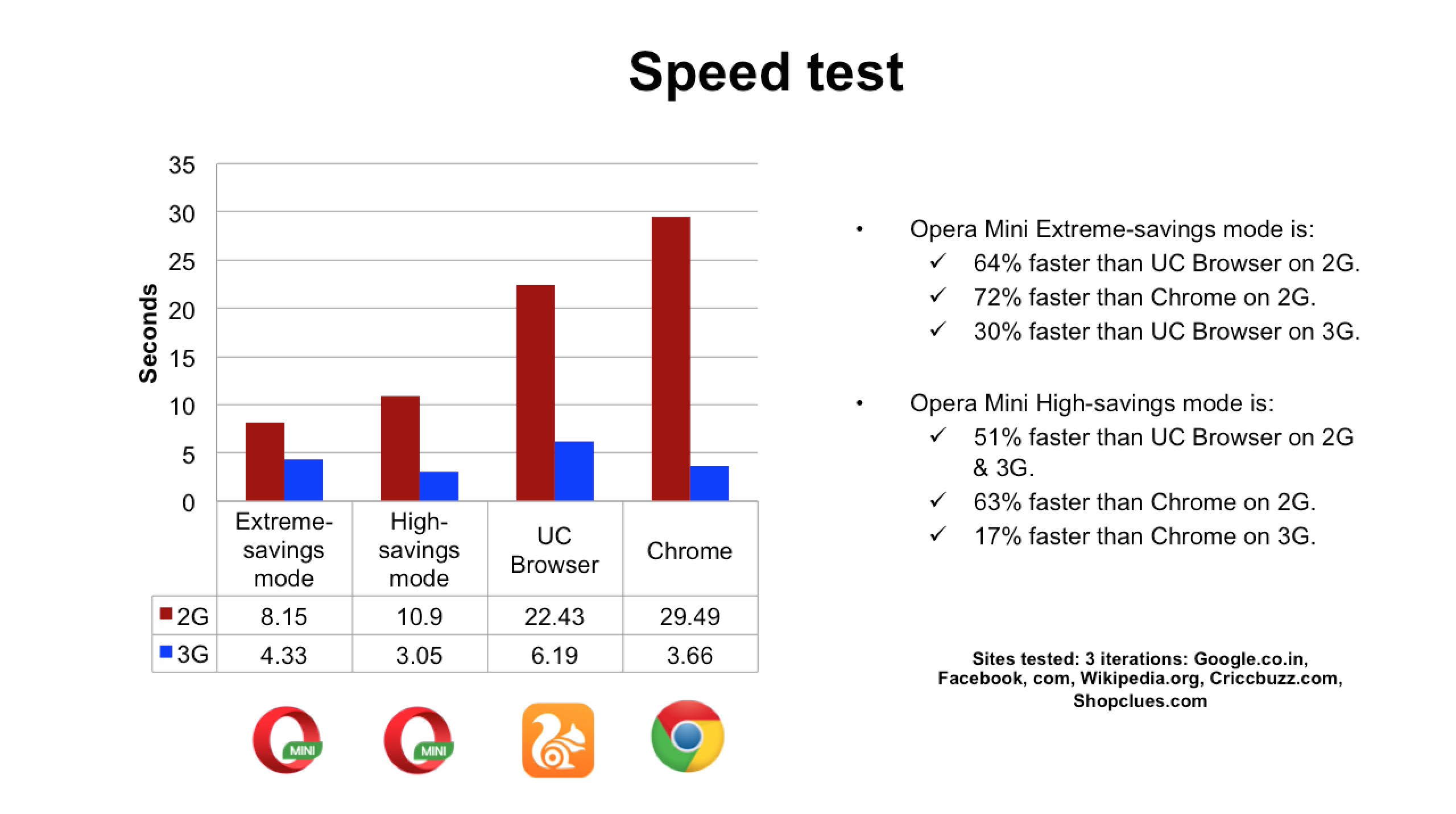 fastest browser versus UC and Chrome