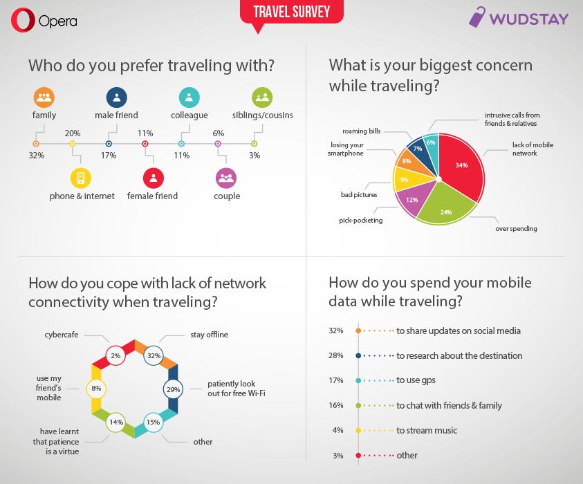 travel survey India Opera Wudstay