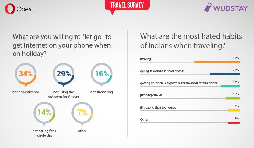 Opera-Wudstay travel report India