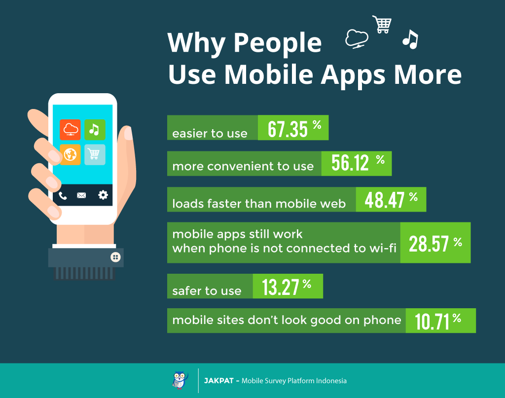 mengapa menggunakan mobile app
