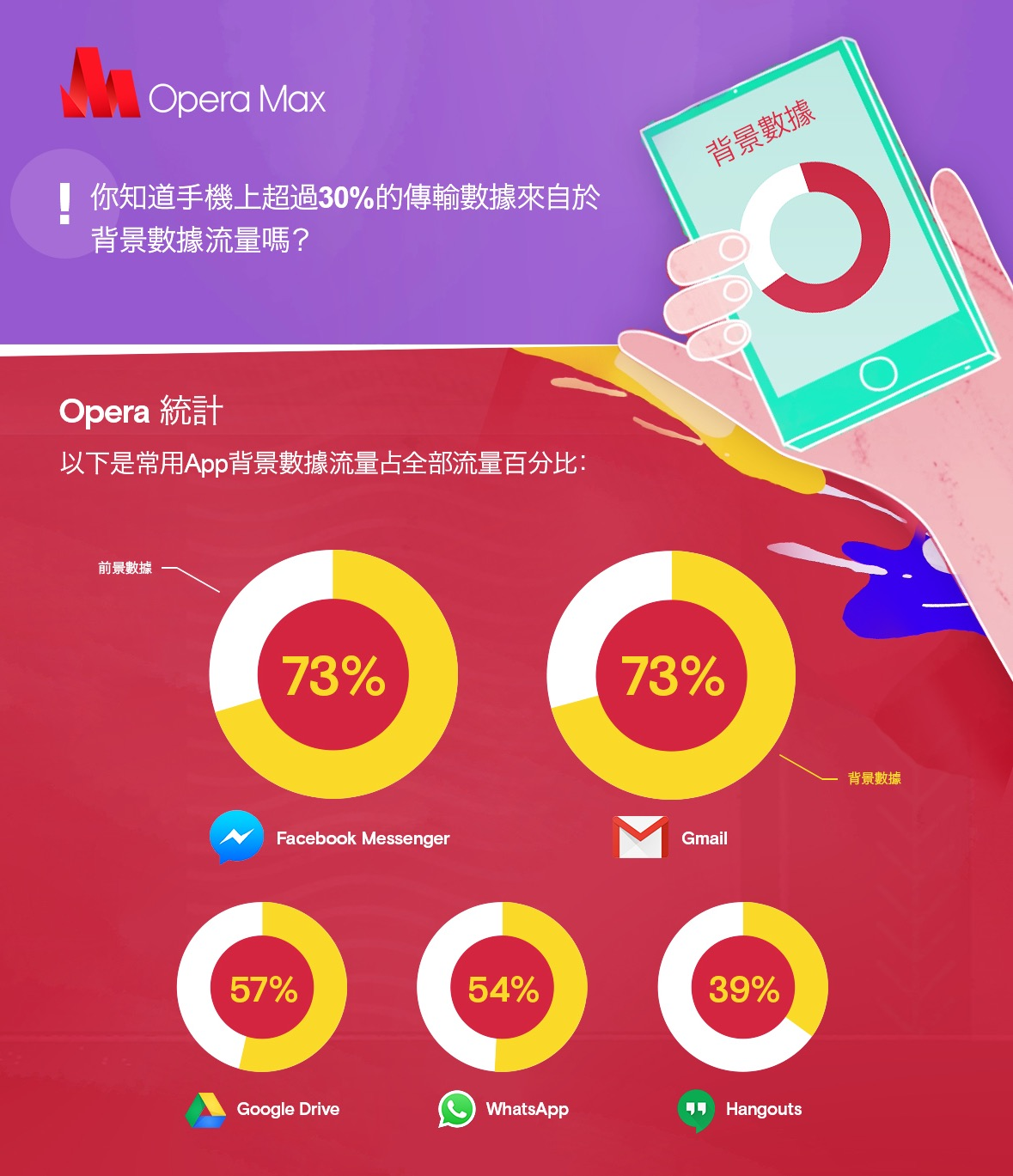 Thumbnail for '統計:手機App背景數據流量高達30%'