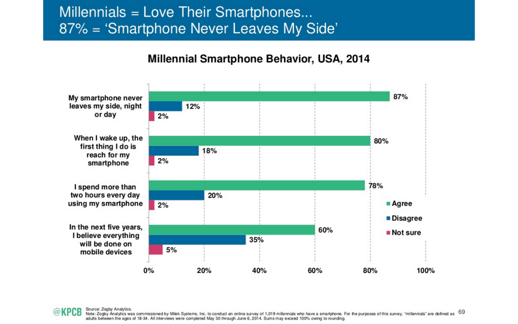 The 2015 Internet Trends Report: Rise of the millennials - Smartphone behavior