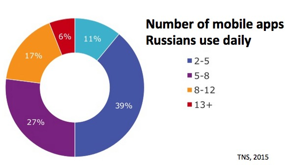 Internet habits of Russians based on TNS research