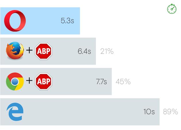 imagen: navegador más rápido con bloqueador de anuncios