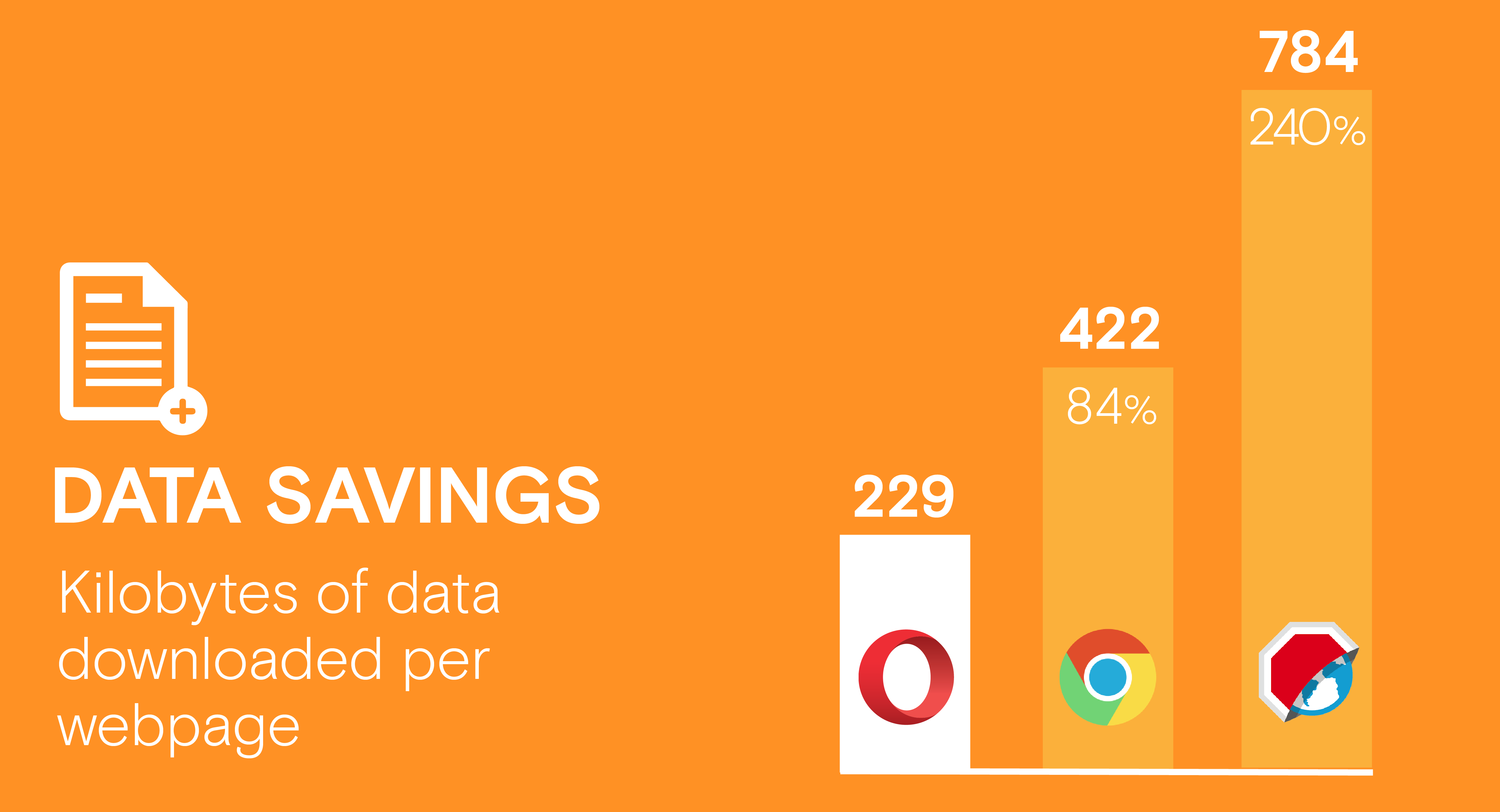 ad blocker android: data savings comparison compare Chrome Opera browsers adblock