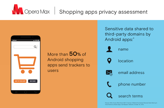 Opera Max's privacy assessment of shopping apps