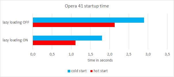Opera41-startup-time