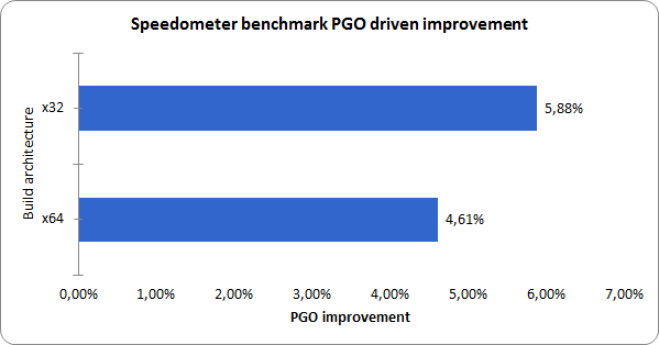 pgo-benchmarks