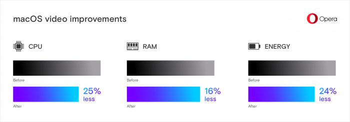 7e1af8fc8fc7 The new solution has positive impact on both CPU and RAM usage
