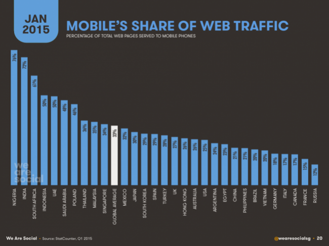 Mobile_share_web_traffic