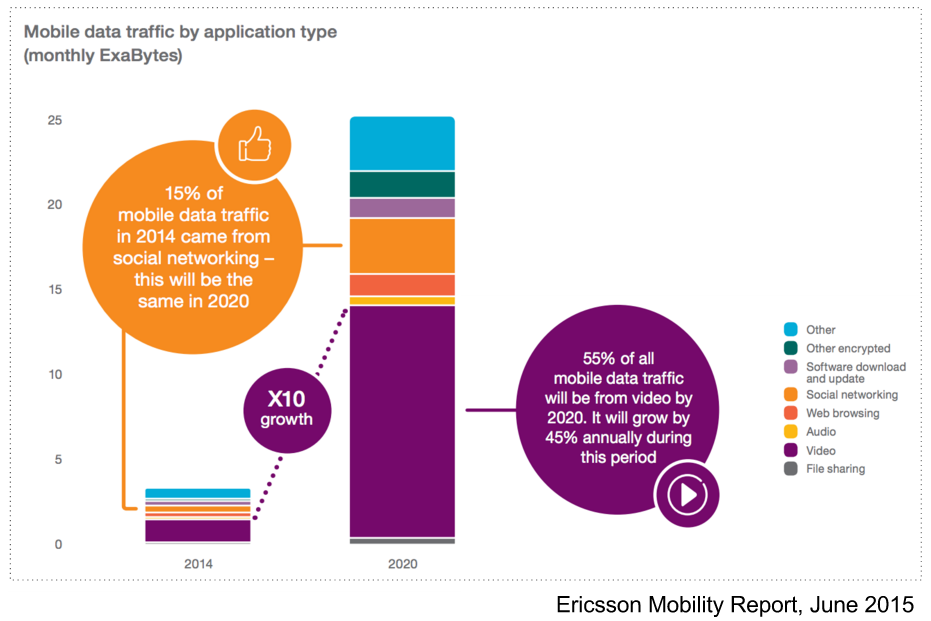 Image4-Ericsson-Mobility-Report-video-consumption