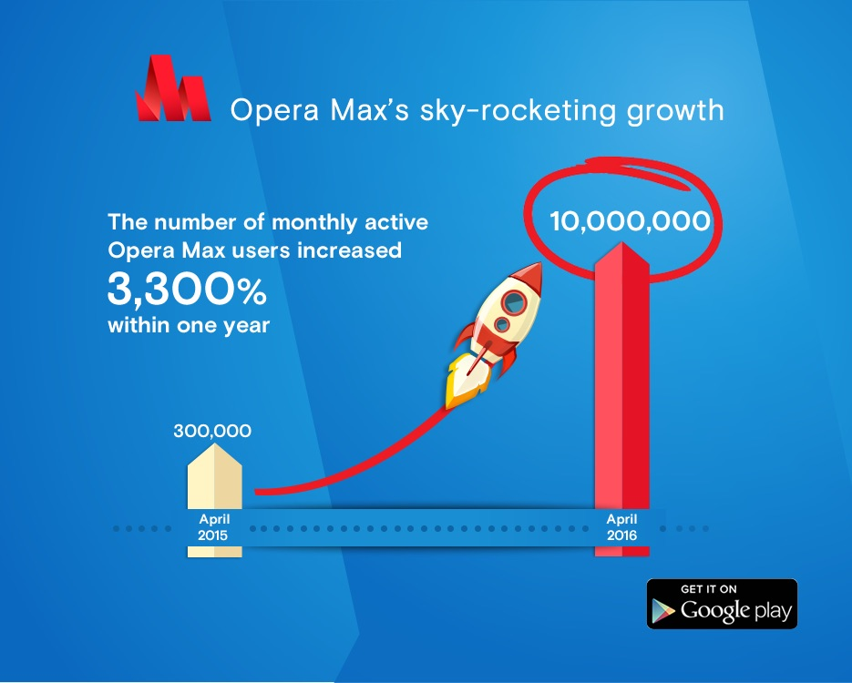 Thumbnail for 'Opera Max crossed the 10-million mark'
