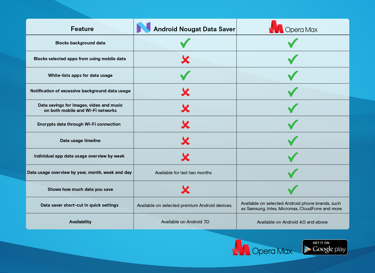 data saver compare Android Nougat