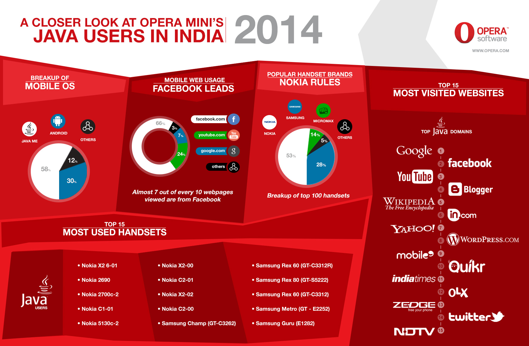 Opera Mini's Java users in India