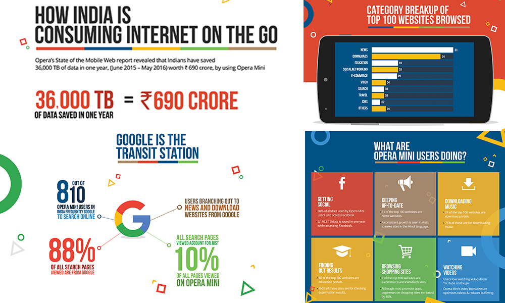 Opera Mini saved 6.9 billion rupees in data savings for users in India