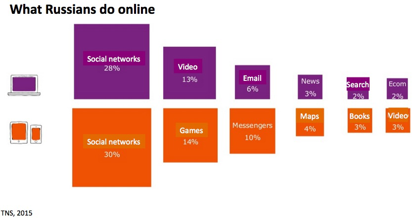 Russians spend most of their time on social networks