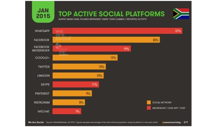 internet trends in south africa
