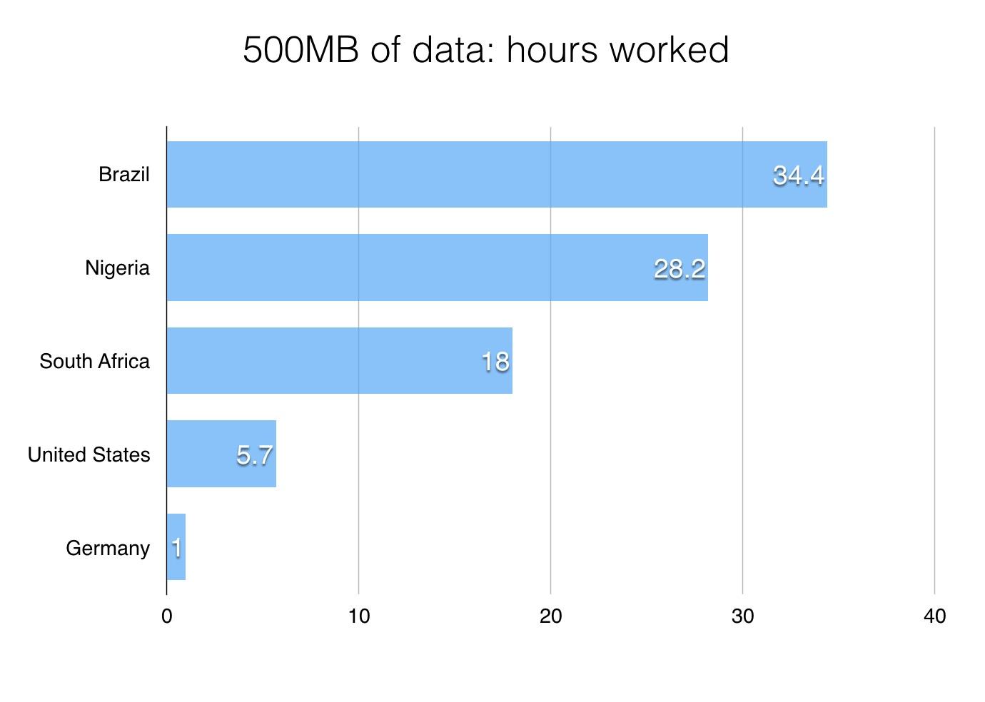 OM-Compression-data