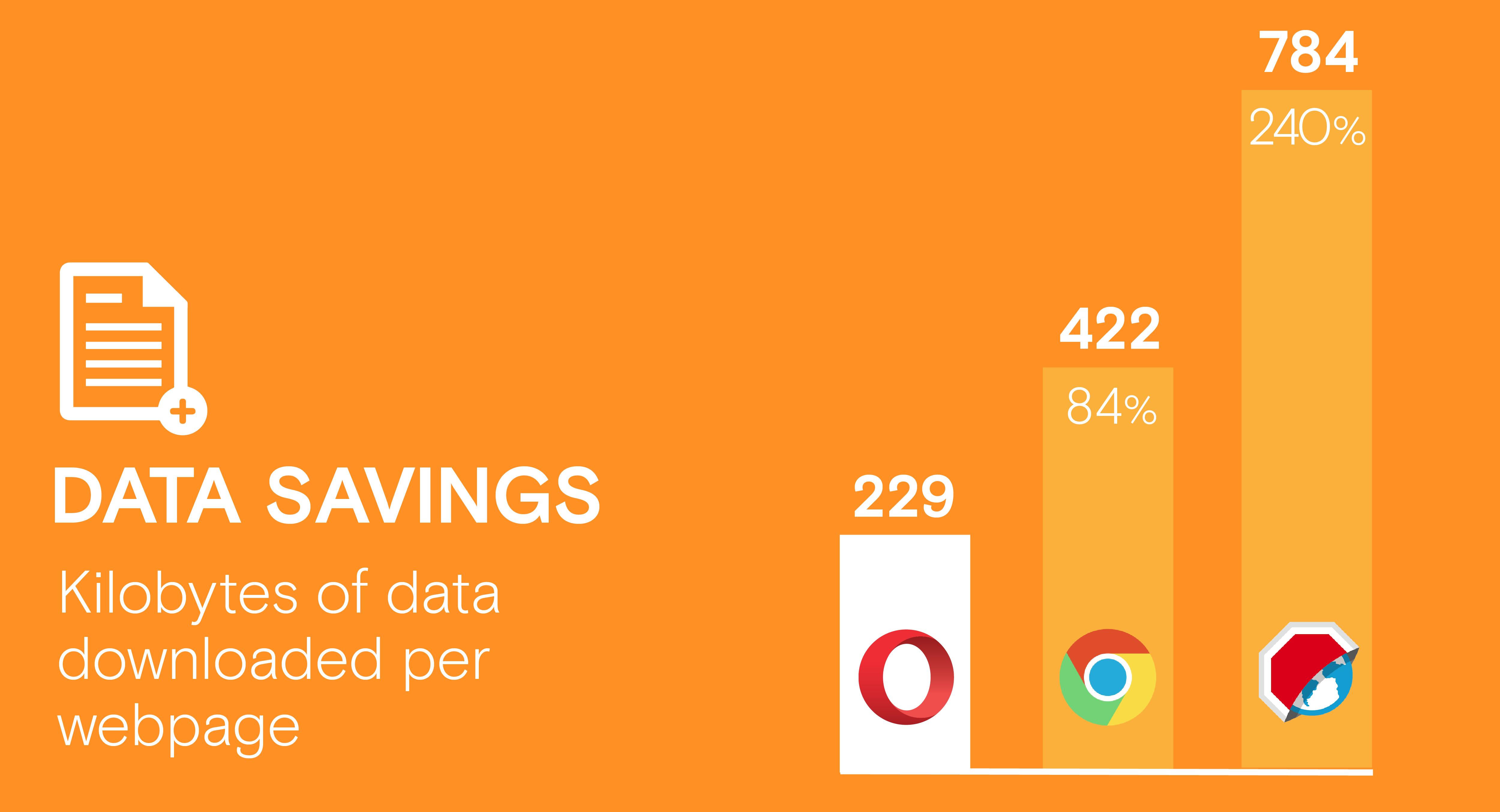 ad blocker android: data savings comparison compare Chrome Opera browsers adblock