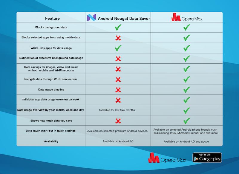 Android Nougat Data saver vs Opera Max