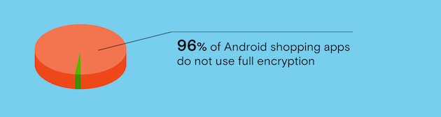 96% of Android shopping apps do not use full encryption