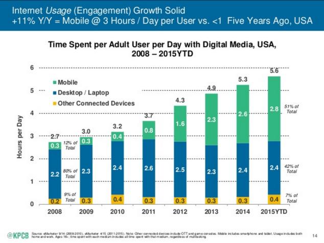 モバイル利用者の増大