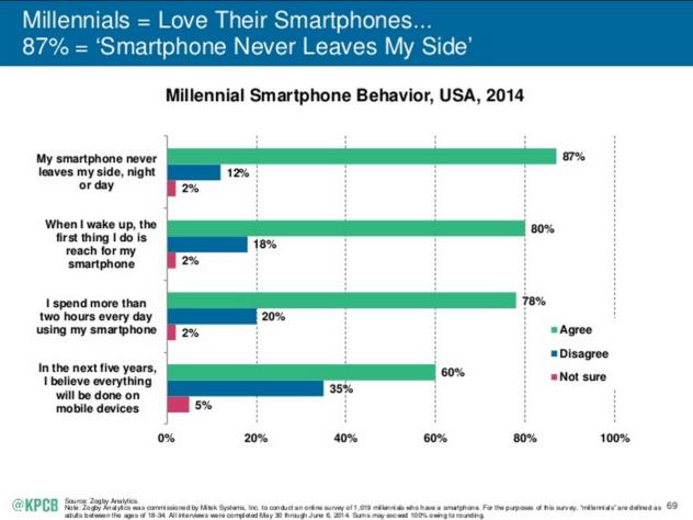 モバイル機器利用の増大