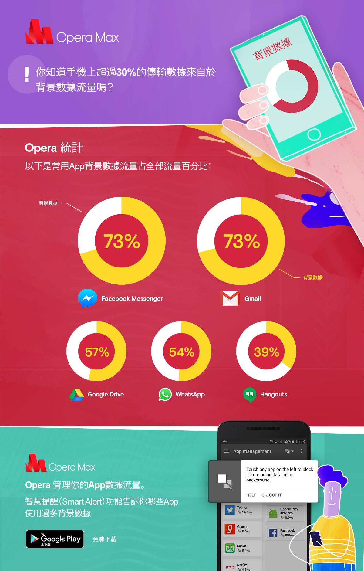 opera-max-background-data-infographic-CHINESE