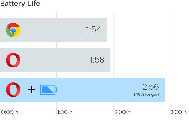 Bild: Browservergleich- Akkulaufzeit
