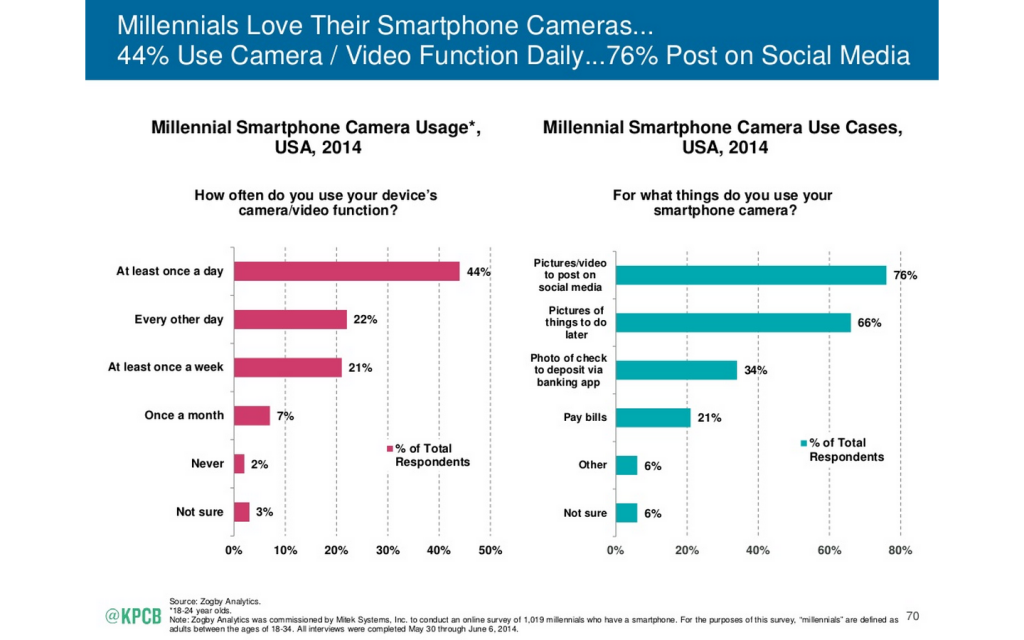 The 2015 Internet Trends Report: Rise of the millennials - Smartphone camera