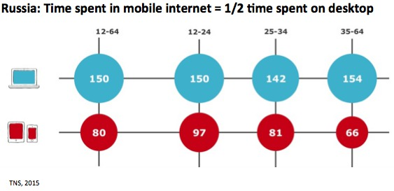 On average, Russians spend 80 min. browsing the mobile web daily