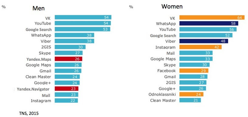 Instagram is mope popular among Russian women  than  Russian men