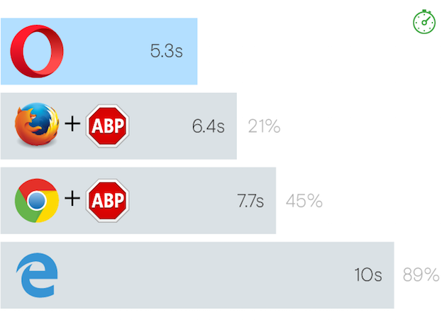 Best ad blocker speed comparisons among browsers for computers