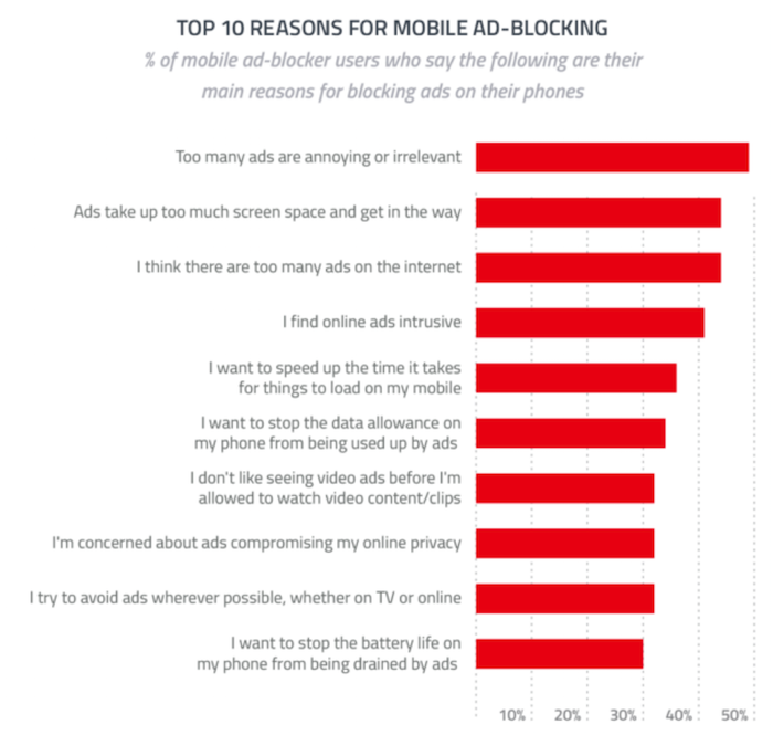 Top 10 reasons for adblock - from Global Web Index