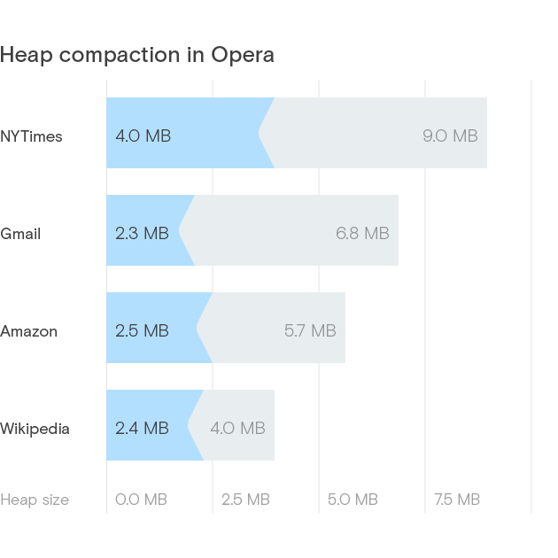 Memory usage in Opera | Heap compaction
