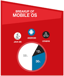 Breakup of mobile OS used by Opera Mini users in India