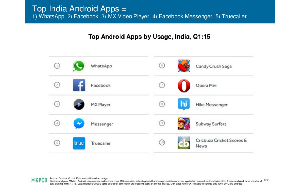 Mary Meeker top apps in India