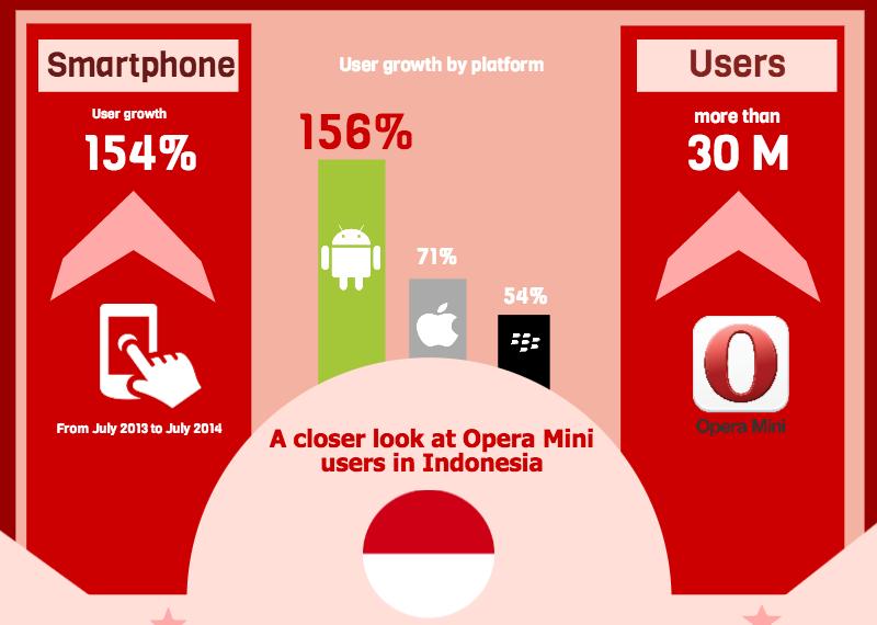Pertumbuhan Opera Mini di Smartphone