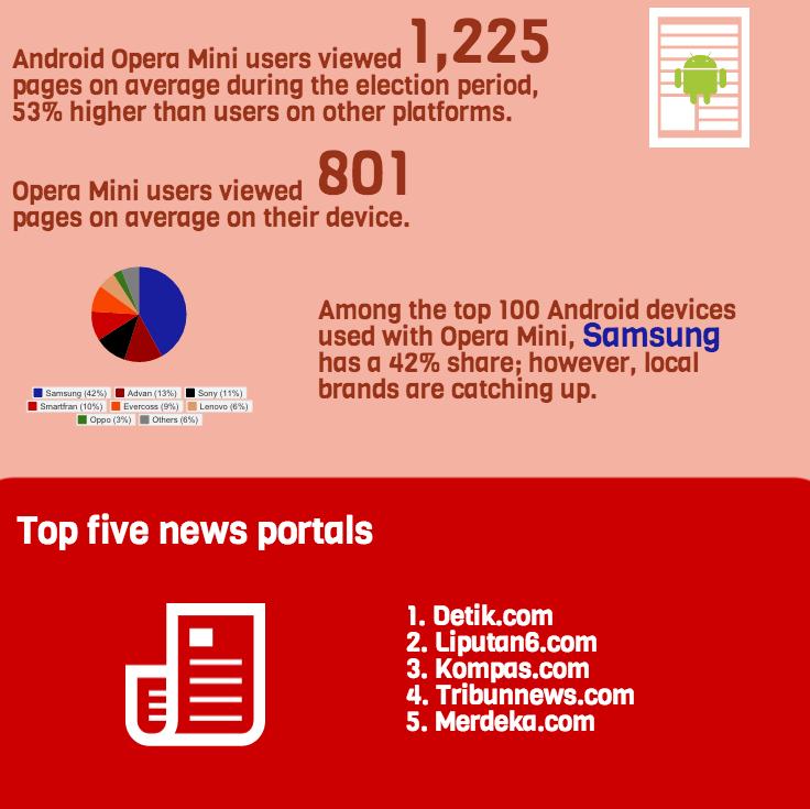 Samsung perangkat Android terbanyak yang dipilih pengguna Opera mini