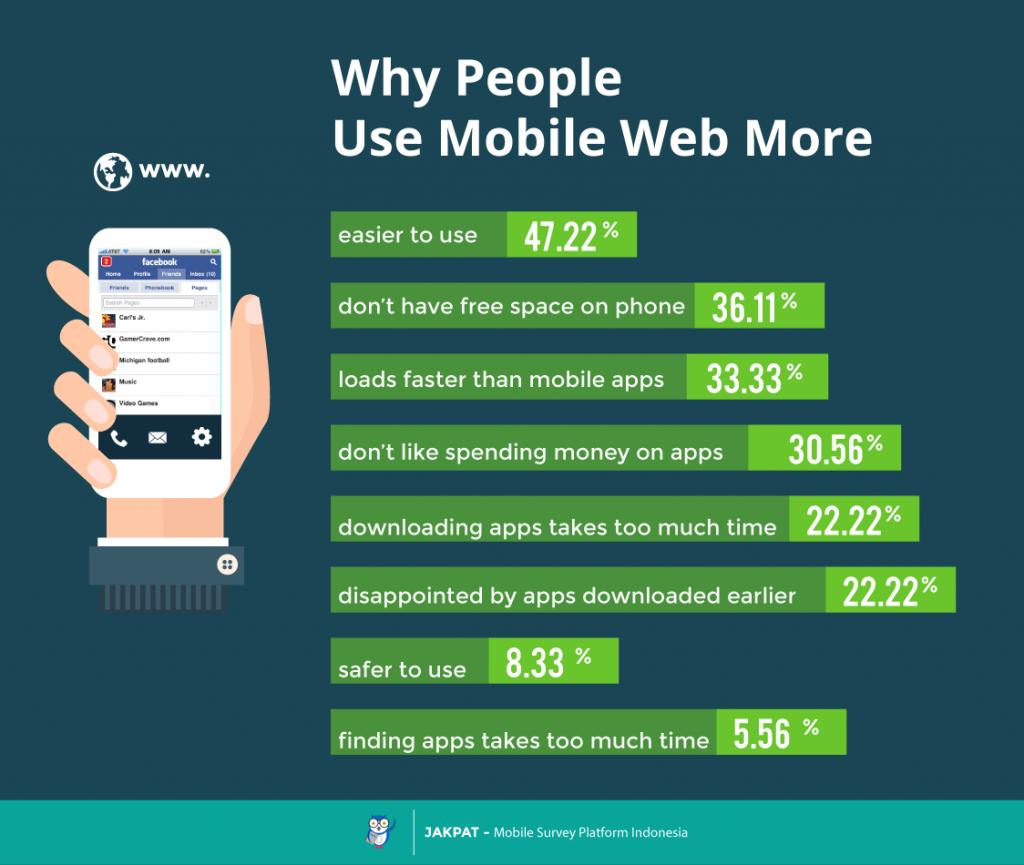 mengapa menggunakan mobile web