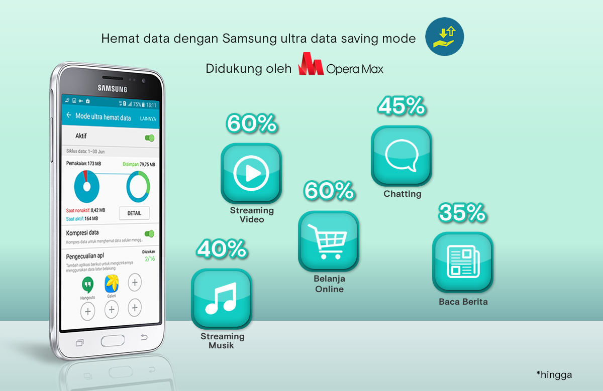 samsung galaxy j3 indonesia launch UDS with Opera Max
